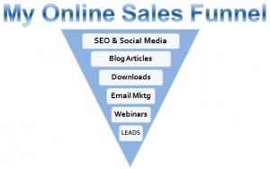 Example online sales funnel