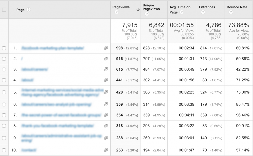Pages Google Analytics