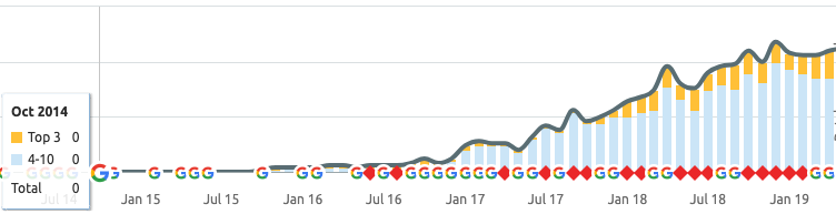 Chart showing increasing seo rankings between 2015 and 2019