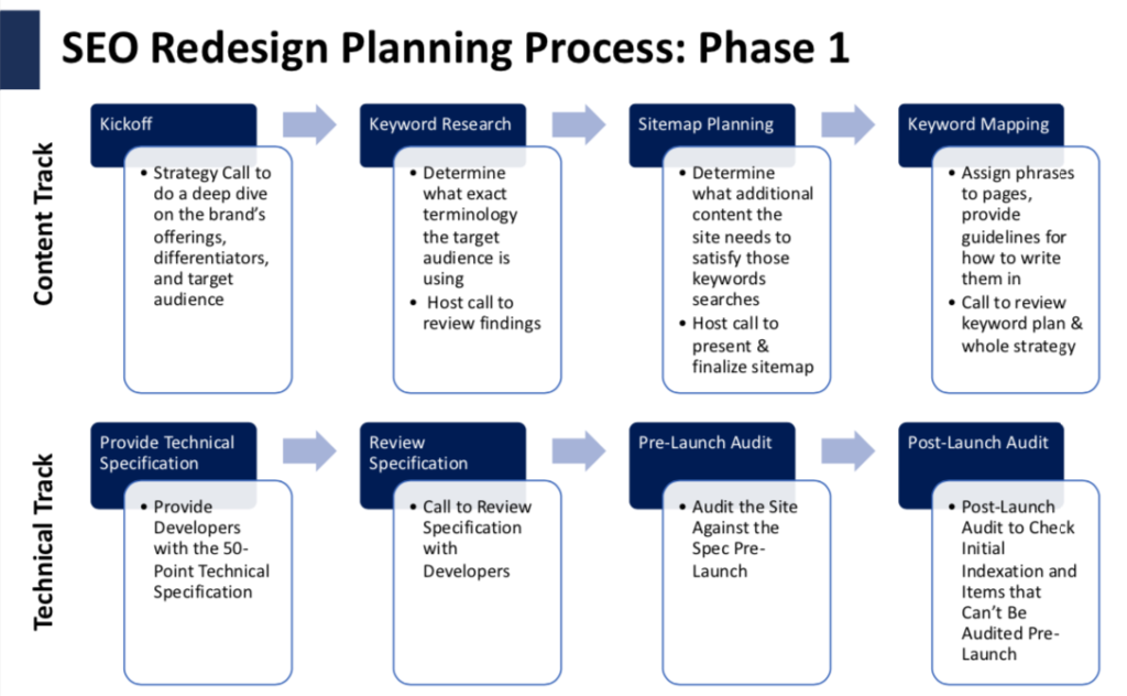 SEO Redesign Planning Process Example
