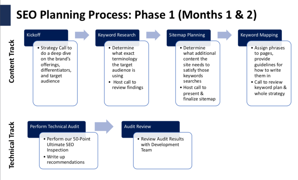 Chart showing our SEO Strategy Planning Process