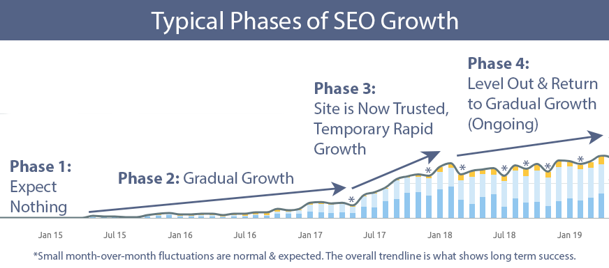 Chart showing the typical phases of SEO growth