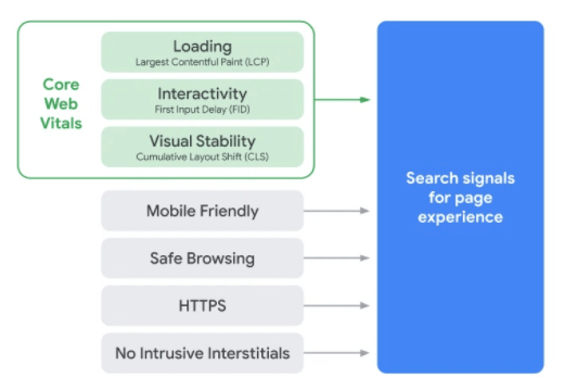 Graphic depicting how the Core Web Vitals components make up part of the search signals for page experience