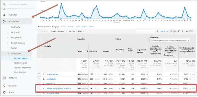 This table shows the successful conversions from your Google Analytics campaign tracking strategy.