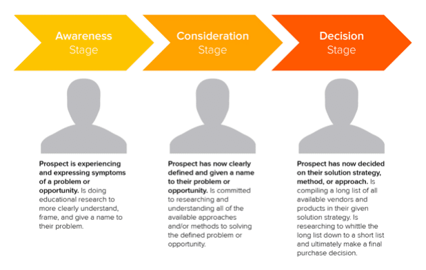 These are the three main stages of a B2B content marketing buyer journey.