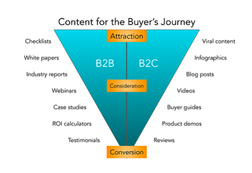 The content developed for a B2B content marketing strategy differs from what you'd develop for a B2C audience.