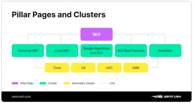 Content clusters are an integral part of a successful B2B content marketing strategy.