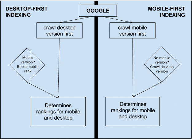 This process showcases the differences between desktop-first and Google mobile-first indexing.