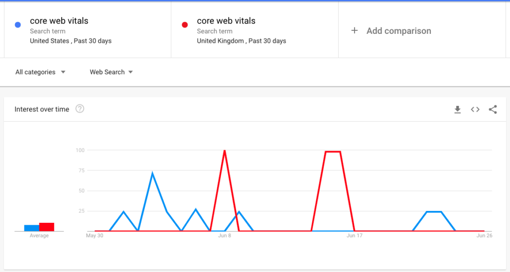 You can also track interest in a search term by location when you use Google Trends as an SEO tool.