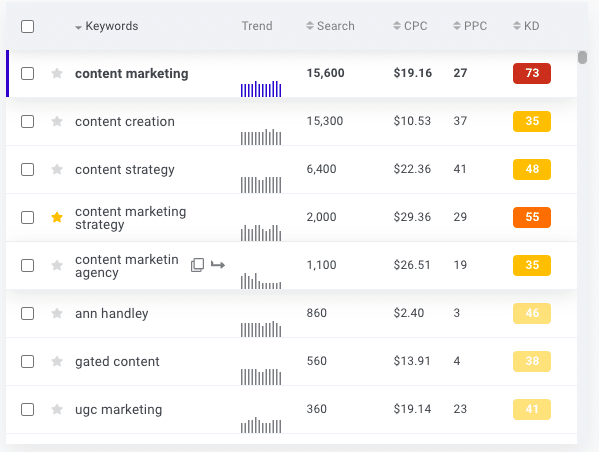KWFinder review content marketing additional keywords.