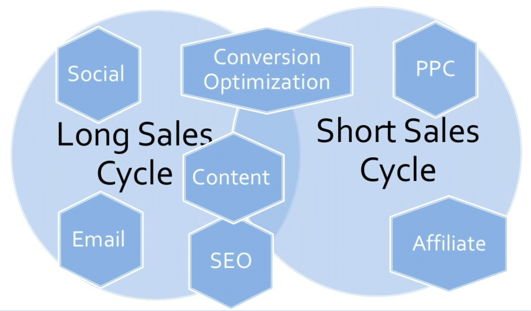 Incorporating the right digital marketing strategies for your small business can improve both the long and short sales cycles.