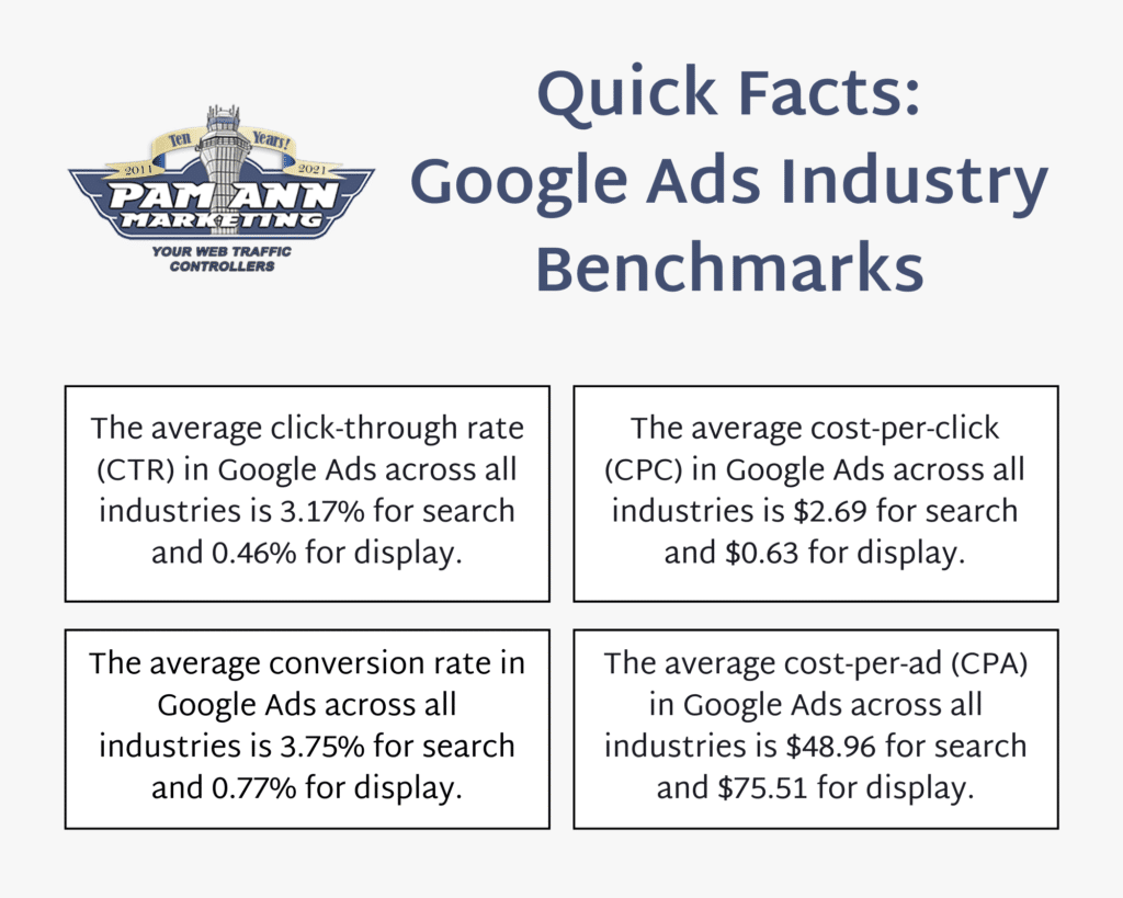 This is a quick-facts graphic depicting the average cost-per-click and Google Ads industry benchmarks.