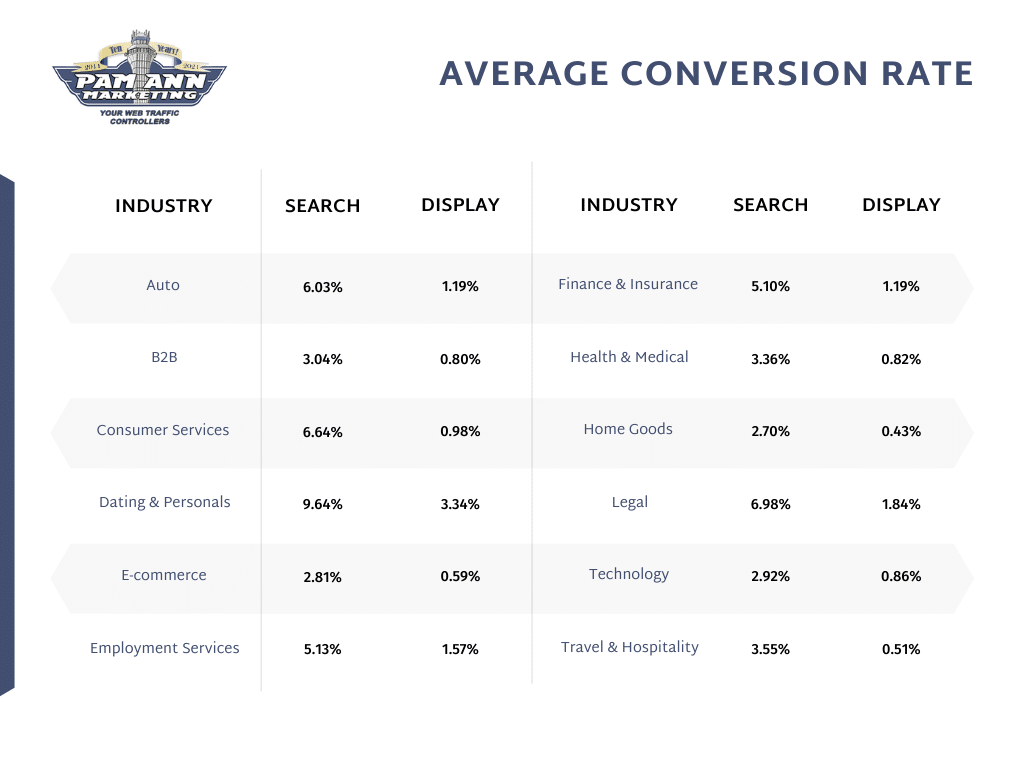 This table shows the average cost-per-click/PPC conversion rate.