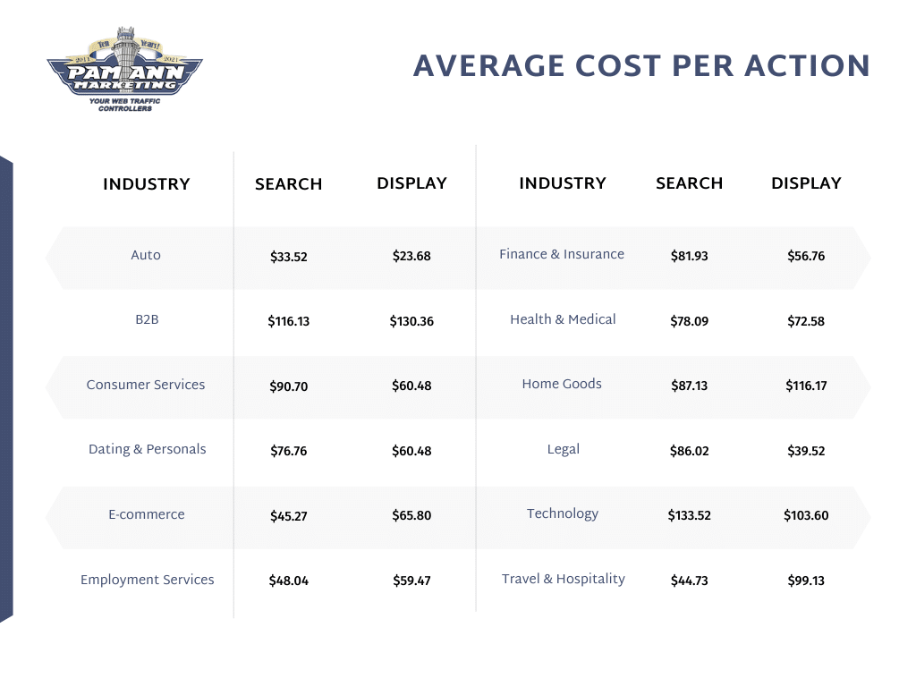 This table shows the average cost-per-click/cost-per-action by industry.